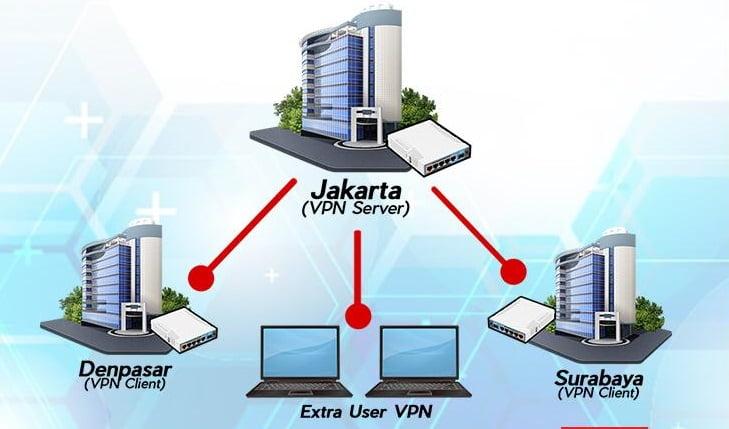 Membuka Database Accurate Dengan VPN Client Acis